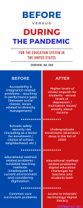 Infographic education US-1
